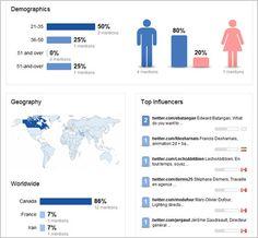 Top 5 Social Media Analytics Tools in 2013 Medium Readings, Managed It Services, Social Media Analytics, Social Marketing, Digital Media, Infographic, Tools, Website, Infographics