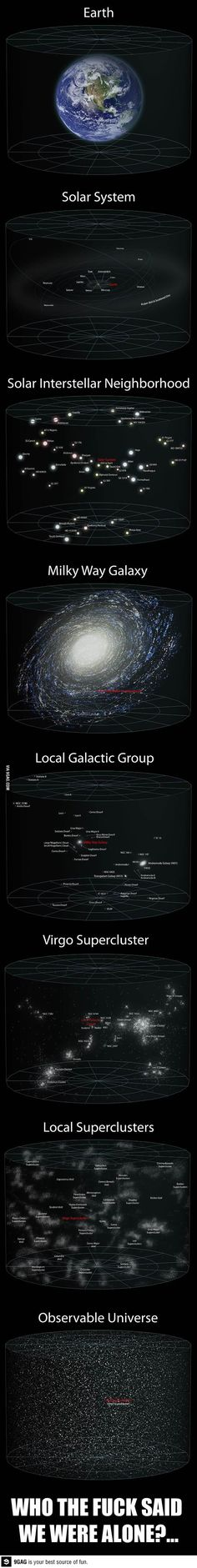 Perspective of Our Universe