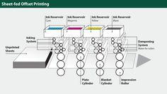 sheet-fed  offset printing press diagram
