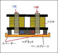 ハムバッカーの構造