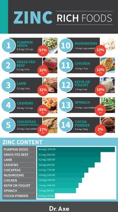 Holistic Health Remedies Zinc Rich Foods- article explains symptoms of zinc deficiency, lists daily recommended allowances, and lists foods high in zinc- also has safty info about taking too much supplemental zinc Foods High In Zinc, Zinc Rich Foods, Foods With Zinc, Foods High In Magnesium, What Foods Contain Zinc, Vitamin Rich Foods, Potassium Rich Foods, Kefir, Health And Nutrition