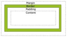 CSS Box Model (margin, border, padding, content)