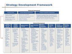 Strategy Development Framework                                                                     External Assessment       ...