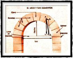 Dovela: Elemento constructivo que forma parte del arco o bóvedas. Puede ser de hormigón armado o pretensado.