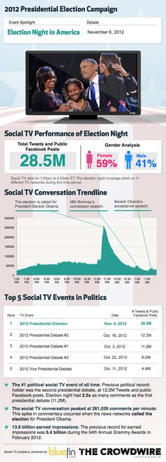 This is just interesting to me to see how popular social media can become when something big like a Presidential election happens. I think this can influence people's decisions or sway their beliefs.