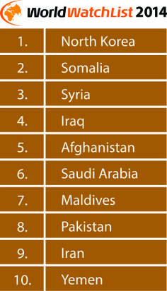 The top 10 countries on the 2014 World Watch List. #persecution #Christianity