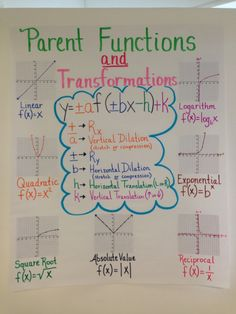 Anchor Chart for Algebra II on Parent Functions and Transformations- Should make this and add to it as we touch on each. Math Teacher, Math Classroom, Teaching Math, Classroom Charts, Kindergarten Science, Algebra Help, Maths Algebra, Math Math, Algebra 2 Activities