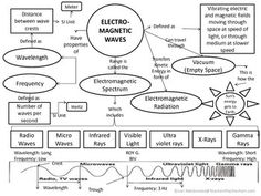 Great way to illustrate the relationships between the different types of electromagnetic waves!