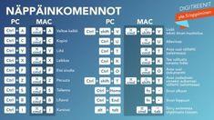 Näppäinkuvat otsikolla Windows ja Mac pikanäppäinyhdistelmiä Learn Finnish, Mac Pc, Periodic Table, Coding, Classroom, Education, Learning, Life, Windows