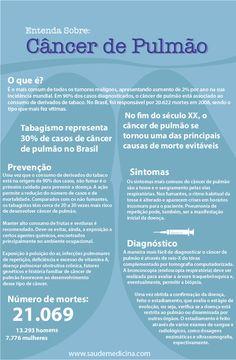 Infográfico: Câncer de Pulmão