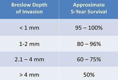 Lentigo Maligna Melanoma Survival Rate   Mole or Melanoma? Keys to Identifying Cutaneous Malignancies
