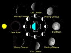 PHASES OF THE MOON AND HOW TO USE THE ENERGY - YouTube