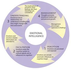 Emotional Intelligence: Why Is It So Pivotal To Your Success? - Emotional Intelligence: Why Is It So Pivotal To Your Success? EQ is usually considered less important in the workplace than IQ. Emotional Awareness, Interpersonal Relationship, Health And Wellbeing, Health Yoga, Mental Health, Alternative Health, Social Skills, Healthy Relationships, Life Skills