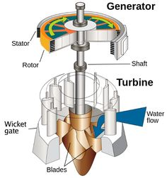 Hydro electricity | Electrical Engineering Books