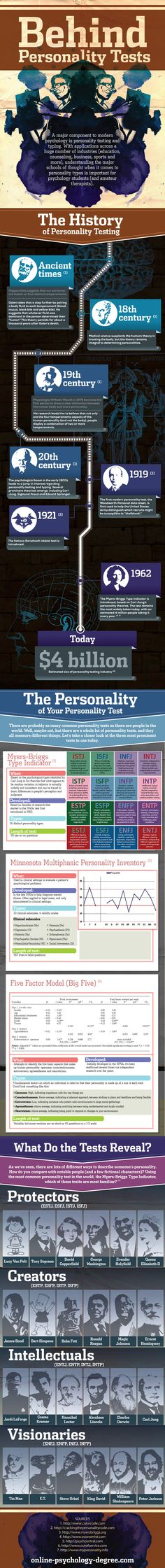 Behind Personality Tests