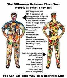 You are what you eat!! So which one are you -- the one on the left or the one on the right? http://victory100.com/mach/landing/wellness