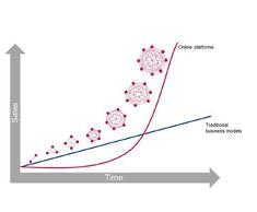 The drivers of AI Business Transformation – Felipe Sanchez – Medium