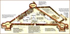 Jamestown Project- The Jamestown Settlement was the first successful permanent American Colony.