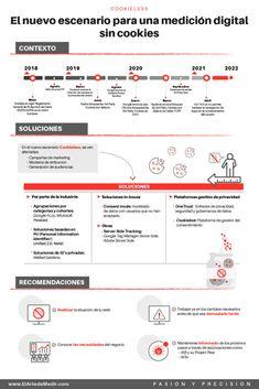 Web Analytics, Einstein, Online Marketing, Map, Business, Marketing Strategies, Behavior, Future Tense, Parts Of The Mass