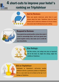 4 Shortcuts to improve a #hotel's ranking on #TripAdvisor. Hotel and Hospitality Industry Infographic