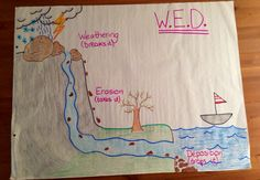Weathering, Erosion, and Deposition anchor chart 4th grade  -- Lindsay Anderson (nicer than last year's http://pinterest.com/pin/80290805828829432/ )
