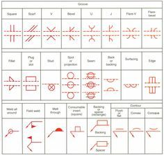 Welding symbols not wood but definitely shop work woodworking terms used with welding symbols blueprint reading malvernweather Choice Image