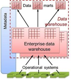 31 years ago, IBM created the first architecture of a Data Warehouse with no innovation. One approach is Data Warehouse Automation. Warehouse Automation, Innovation