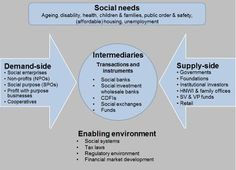 Social Impact Investment Ecosystem