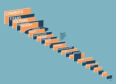 This graphic, by designer Daniel Beaton, shows the relative sizes of all the mega-displays in NFL stadiums.