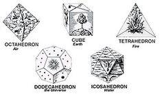 The Five Regular Geometric Solids