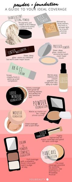 Foundation Chart | Finding the Perfect Foundation for your Skin Type is Made Easy with this Chart | For More Great Makeup Tips & Advice Visit http://MakeupTutorials.com.
