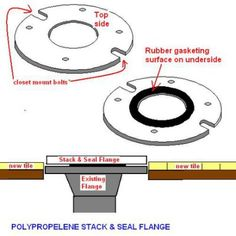 How to Properly Set a Toilet: Flange Height | Aerobic
