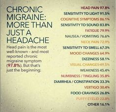 Chronic Migraine- With my migraines, I've gotten the facial droop, and vertigo and other symptoms. It just sucks to have this in high school.