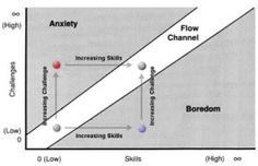 Over gamification, learning games, flow en motivatie