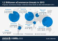 Der globale eCommerce-Markt 2013 - welche Region wächst am stärksten?