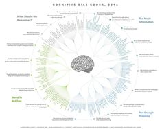 The Ultimate List of Cognitive Biases
