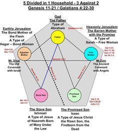 Bible study for Genesis/ Literary Elegance Ladies Bible study