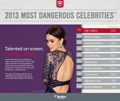 Congratulations to Lily Collins for topping our 2013 Most Dangerous Celebrities list! Although runners up Avril Lavigne, Sandra Bullock, and Kathy Griffin weren't far behind. See the full list here. #RiskyCeleb