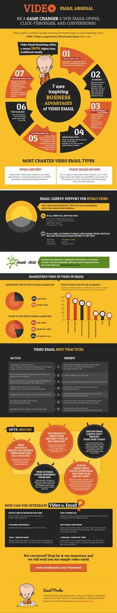 Email Marketing - Video in Marketing Emails: Trends and Benchmarks [Infographic] : MarketingProfs Article