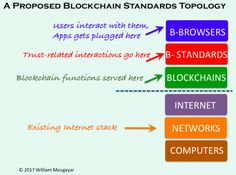 cyberlabe:A proposed blockchain standards topology