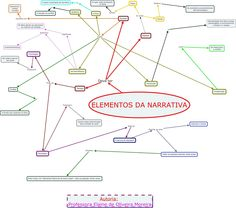 Elementos da Narrativa Line Chart, Storytelling, Short Stories, Legends, School, Tips