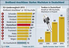 Breitband: Starkes Wachstum. 82 Prozent der Haushalte in Deutschland nutzen schnelles Internet, Dezember 2012