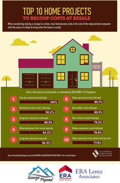 Which Home Improvement Projects Offer The Most Return On Investment?