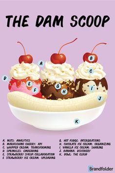 The scoop on digital asset management Digital Asset Management, What Is Digital, Strawberry Syrup, Hot Fudge, Vanilla Ice Cream, Infographic, Creative, Blog, Ideas