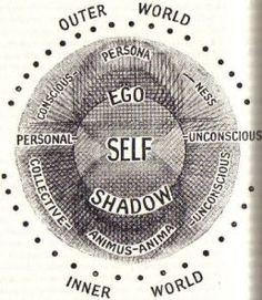 "Practical Application of Mandala  Self with a capital S is the workings of the part of the mind—some of which might be similar to Freud's ""ego""—which is Latin for his original ""Das Ich, the ""I""—and part of which transcends any conscious or pre-conscious functioning. The Self is in a sense also the archetype of meaning-making—that's another way to think about it, and it performs this function instinctively."