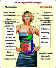 Thyroid issues and problems diagnosing thyroid issues related to thyroid. Thyroid problems and BREAST Cancer thyroid and HEART health. Healthy Thyroid must Thyroid Issues, Thyroid Disease, Thyroid Problems, Thyroid Health, Heart Disease, Enlarged Thyroid, What Is Thyroid, Heart Attack Treatment, Arthritis