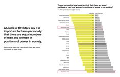 """To you personally, how important is it that there are equal numbers of men and women in positions of power in our society?  About 6 in 10 voters say it is important to them personally that there are equal numbers of men and women in positions of power in society. Republican men and Democratic men are mirror opposites of each other.  Source: """"The Immediate, Short-term, and Long-term Effects of the Kavanaugh Hearings on the Electorate."""" PerryUndem, April 15, 2019"""