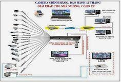 Lắp đặt camera tại tp hồ chí minh. http://lapcamerahochiminh.blogspot.com/?m=1