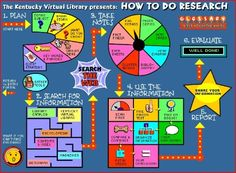 """Wow!  This is a wonderful resource for teachers, librarians, parents for teaching research. This link will take you to """"Thinkfinity.""""  But scan the article and find the link to Kentucky Virtual Library.  (There was no way to pin directly from their site.)  What I thought was a poster is a creatively detailed, interactive website to learn about research.  I'm impressed!"""