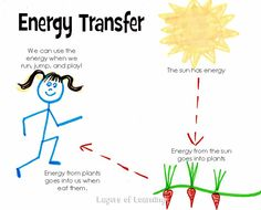 energy conversion energy transfer assignment Energy conversion alison blaire/dazzler (marvel comics) can absorb sonic energy and convert it into a different kind of energy power/ability to: absorb and convert.